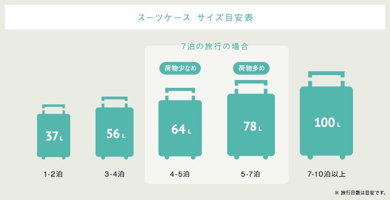 7泊の旅行にぴったりなスーツケースとは?選び方とおすすめ商品12選